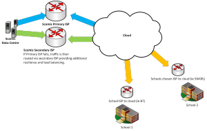 Visual representation of the redundant connectivity to the service provided by this connector update.